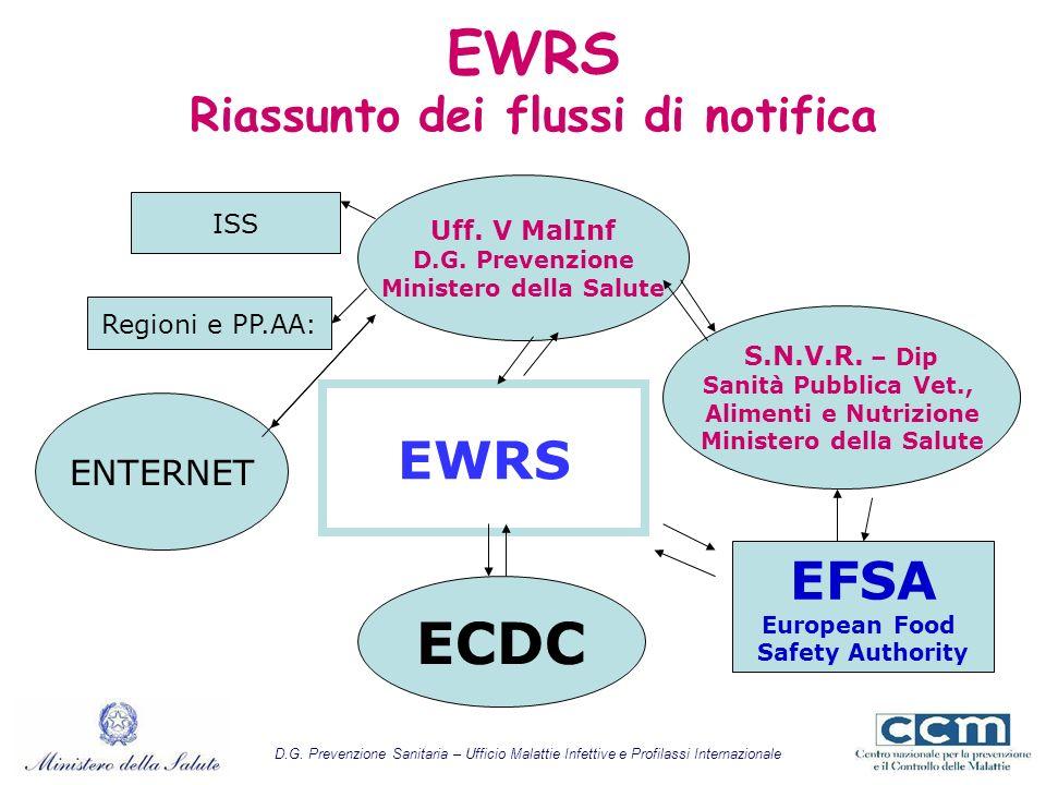 EWRS Riassunto dei flussi di notifica EWRS Uff. V MalInf D.G. Prevenzione Ministero della Salute ENTERNET S.N.V.R. – Dip Sanità Pubblica Vet., Aliment