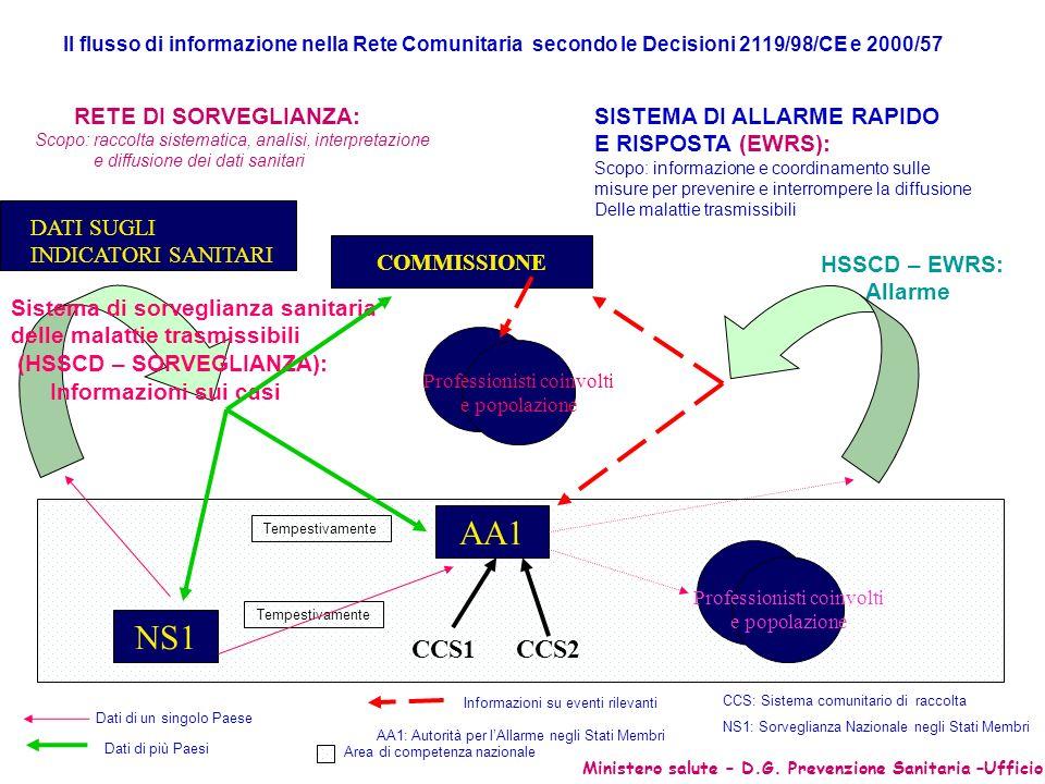 Il flusso di informazione nella Rete Comunitaria secondo le Decisioni 2119/98/CE e 2000/57 RETE DI SORVEGLIANZA: Scopo: raccolta sistematica, analisi,