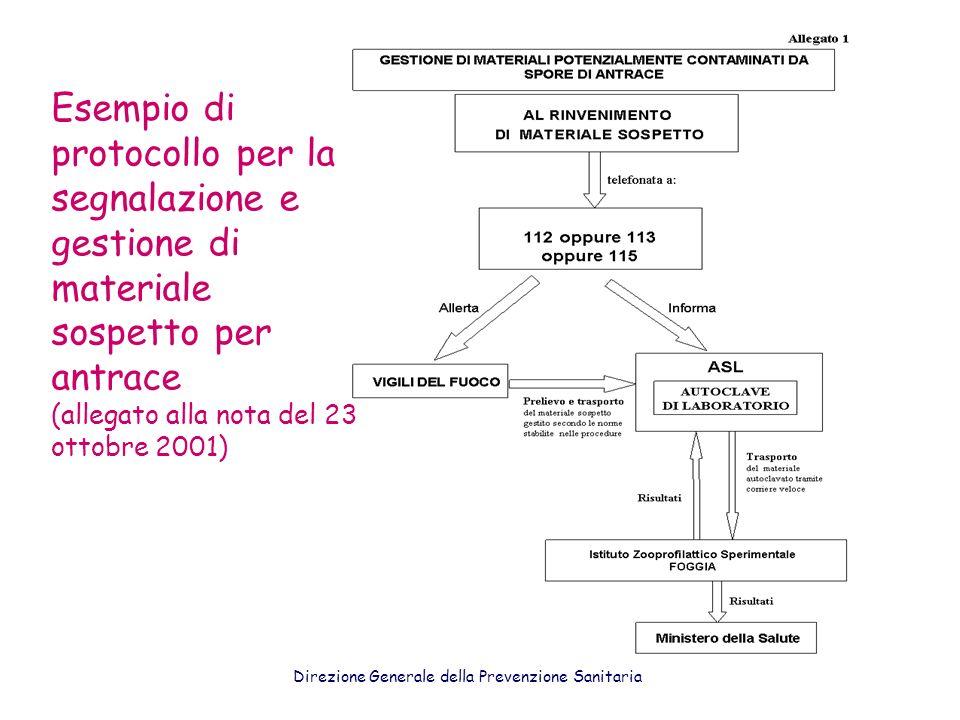 Esempio di protocollo per la segnalazione e gestione di materiale sospetto per antrace (allegato alla nota del 23 ottobre 2001) Direzione Generale del