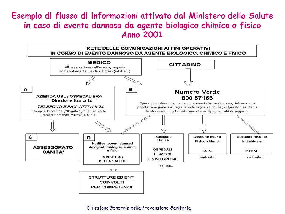 Esempio di flusso di informazioni attivato dal Ministero della Salute in caso di evento dannoso da agente biologico chimico o fisico Anno 2001 Direzio