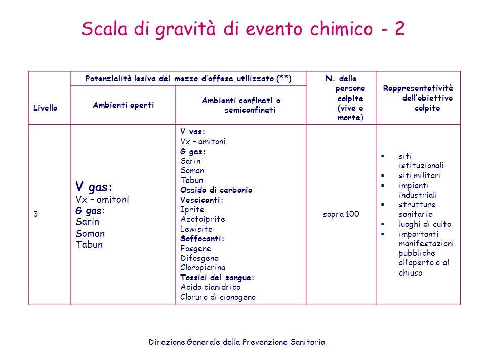Scala di gravità di evento chimico - 2 Livello Potenzialità lesiva del mezzo doffesa utilizzato (**) N. delle persone colpite (vive o morte) Rappresen
