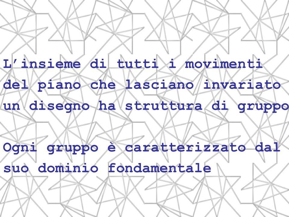 Linsieme di tutti i movimenti del piano che lasciano invariato un disegno ha struttura di gruppo Ogni gruppo è caratterizzato dal suo dominio fondamen