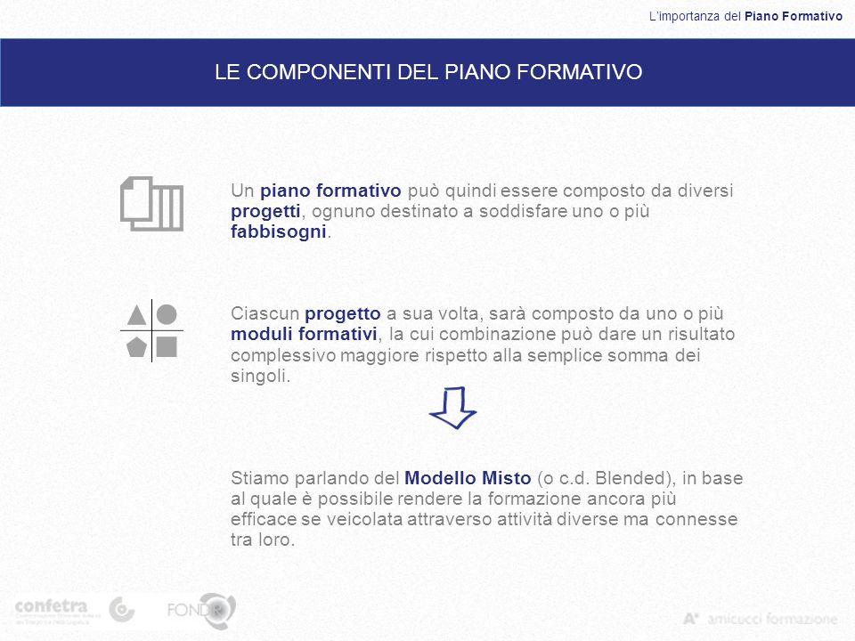Limportanza del Piano Formativo LE COMPONENTI DEL PIANO FORMATIVO Un piano formativo può quindi essere composto da diversi progetti, ognuno destinato a soddisfare uno o più fabbisogni.