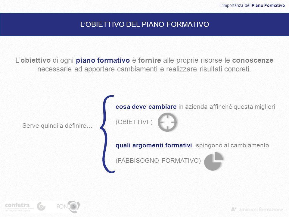 Limportanza del Piano Formativo LOBIETTIVO DEL PIANO FORMATIVO Serve quindi a definire… cosa deve cambiare in azienda affinchè questa migliori (OBIETT
