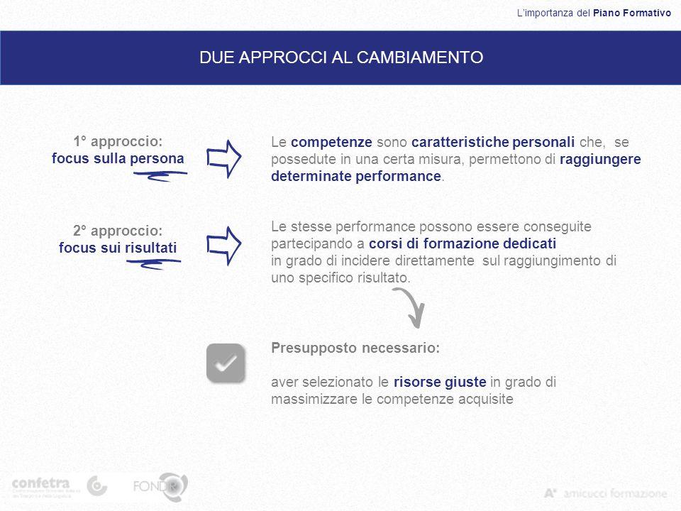Limportanza del Piano Formativo DUE APPROCCI AL CAMBIAMENTO 1° approccio: focus sulla persona 2° approccio: focus sui risultati Le competenze sono car
