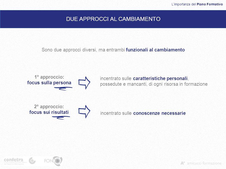 Limportanza del Piano Formativo DUE APPROCCI AL CAMBIAMENTO Sono due approcci diversi, ma entrambi funzionali al cambiamento 1° approccio: focus sulla
