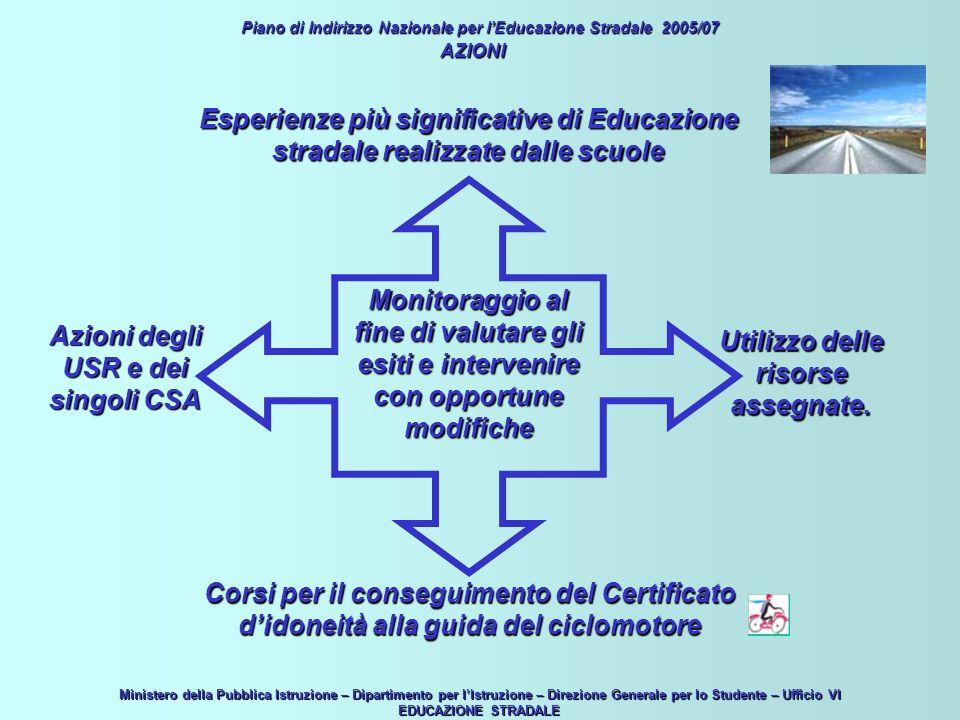 Piano di Indirizzo Nazionale per lEducazione Stradale 2005/07 AZIONI Produzione di materiale didattico esportabile.
