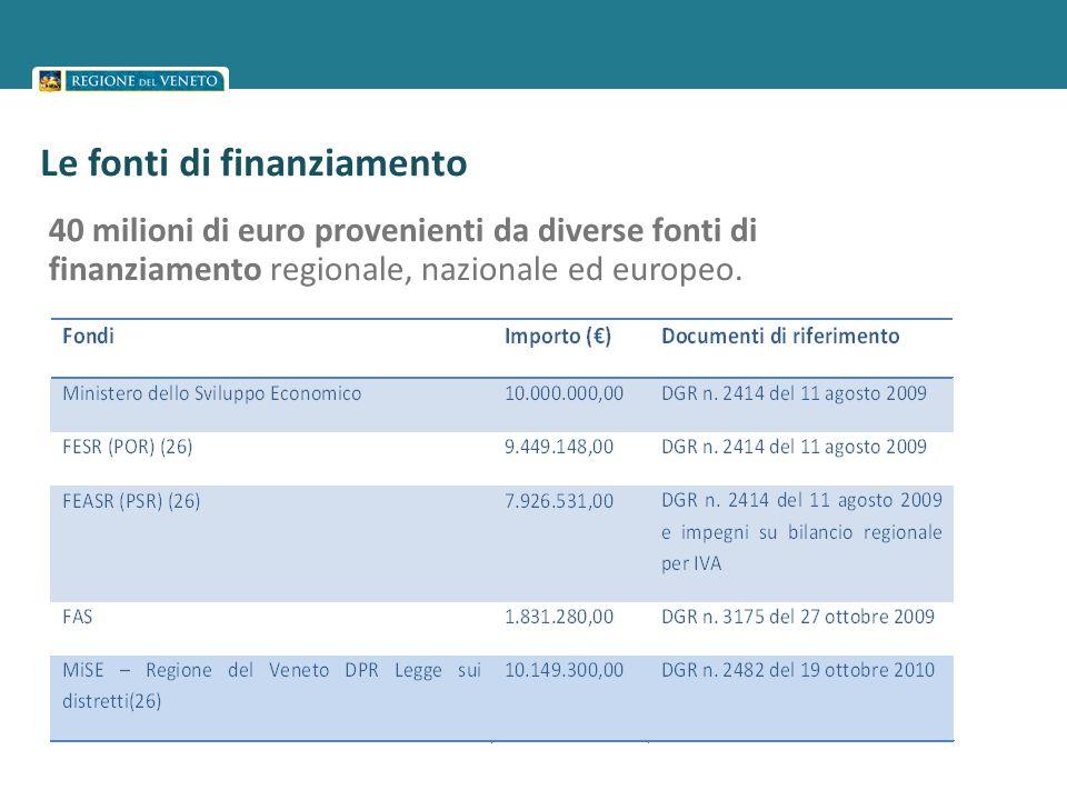 16 Provincia Comuni finanziati (Centri attivati ) VERONA21 (21) VICENZA28 (29) BELLUNO18 (18) TREVISO21 (21) VENEZIA16 (19) PADOVA28 (31) ROVIGO28 (31) Totale Veneto160 (170)