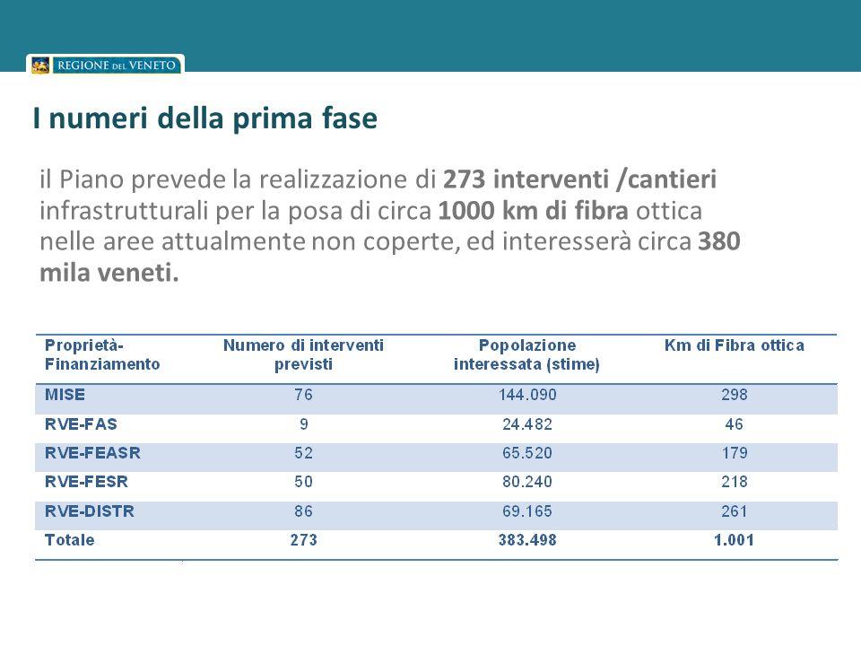 I numeri della prima fase il Piano prevede la realizzazione di 273 interventi /cantieri infrastrutturali per la posa di circa 1000 km di fibra ottica nelle aree attualmente non coperte, ed interesserà circa 380 mila veneti.