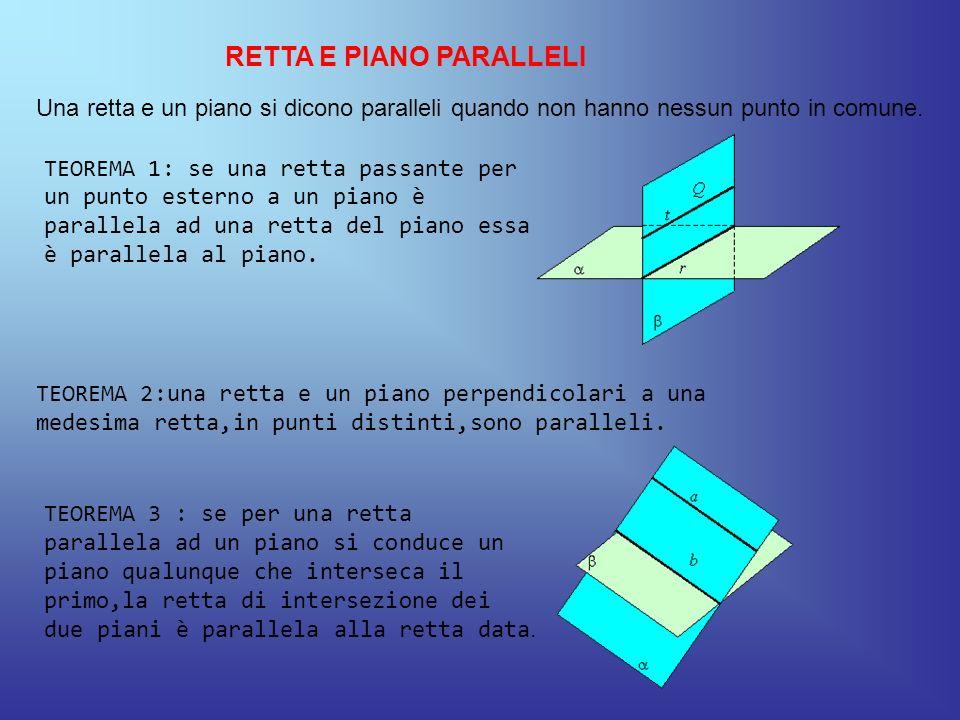RETTA E PIANO PARALLELI Una retta e un piano si dicono paralleli quando non hanno nessun punto in comune. TEOREMA 1: se una retta passante per un punt