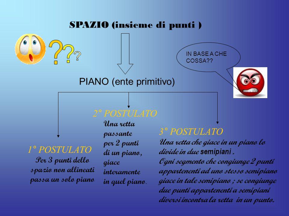 SPAZIO (insieme di punti ) PIANO (ente primitivo) 1° POSTULATO Per 3 punti dello spazio non allineati passa un solo piano 2° POSTULATO Una retta passa