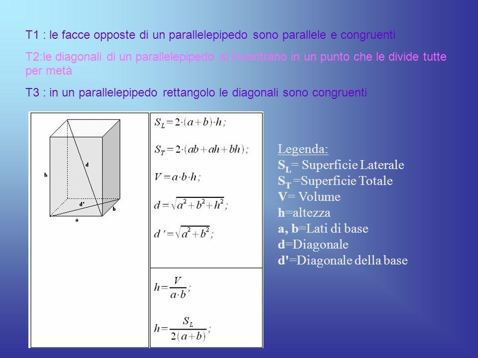 T1 : le facce opposte di un parallelepipedo sono parallele e congruenti T2:le diagonali di un parallelepipedo si incontrano in un punto che le divide