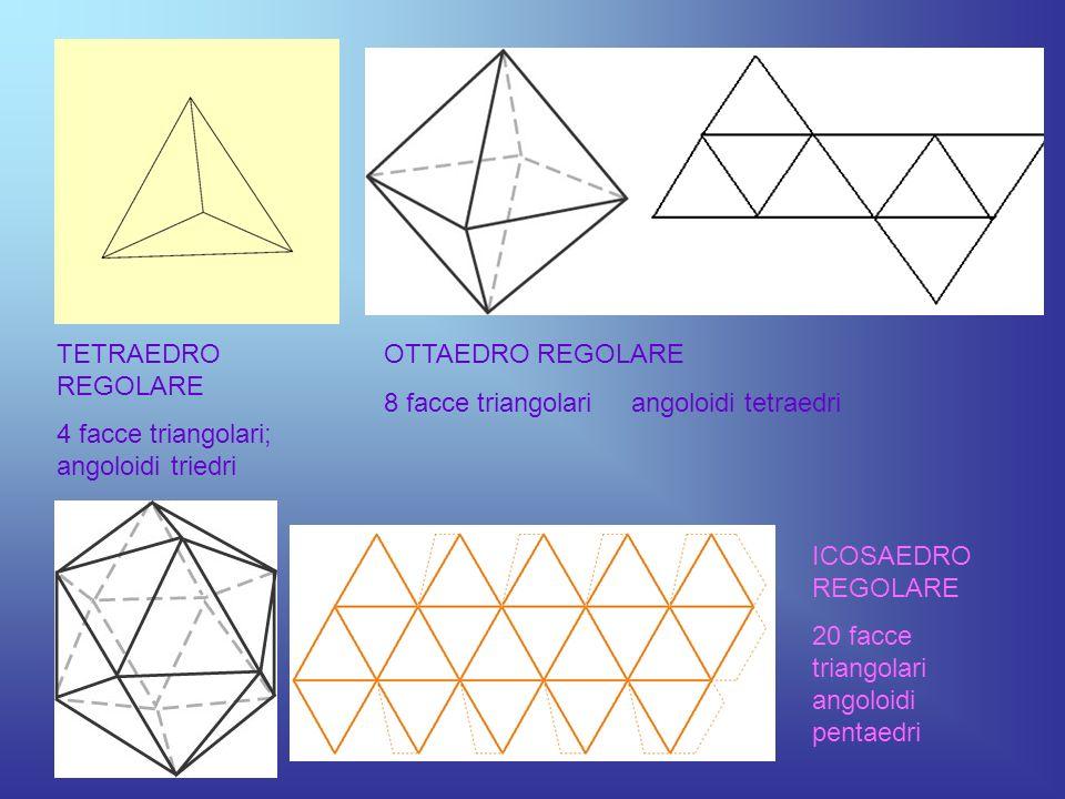 TETRAEDRO REGOLARE 4 facce triangolari; angoloidi triedri OTTAEDRO REGOLARE 8 facce triangolari angoloidi tetraedri ICOSAEDRO REGOLARE 20 facce triang