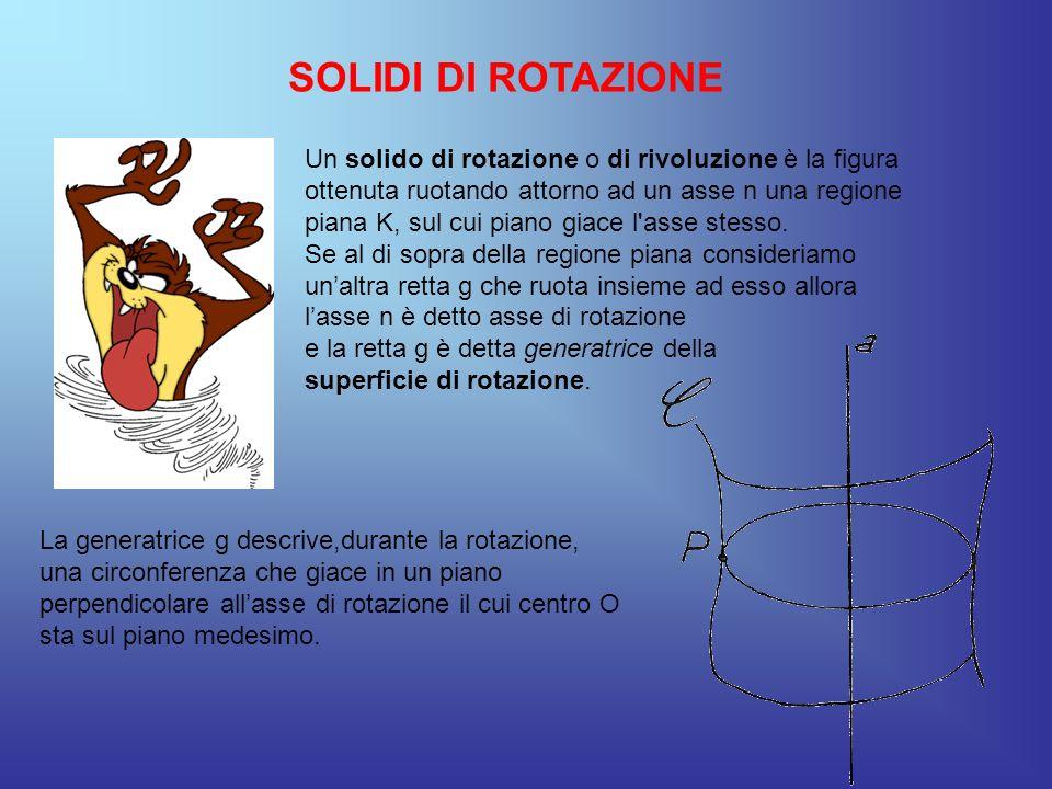 SOLIDI DI ROTAZIONE Un solido di rotazione o di rivoluzione è la figura ottenuta ruotando attorno ad un asse n una regione piana K, sul cui piano giac