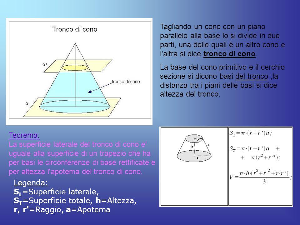 Tagliando un cono con un piano parallelo alla base lo si divide in due parti, una delle quali è un altro cono e laltra si dice tronco di cono. La base