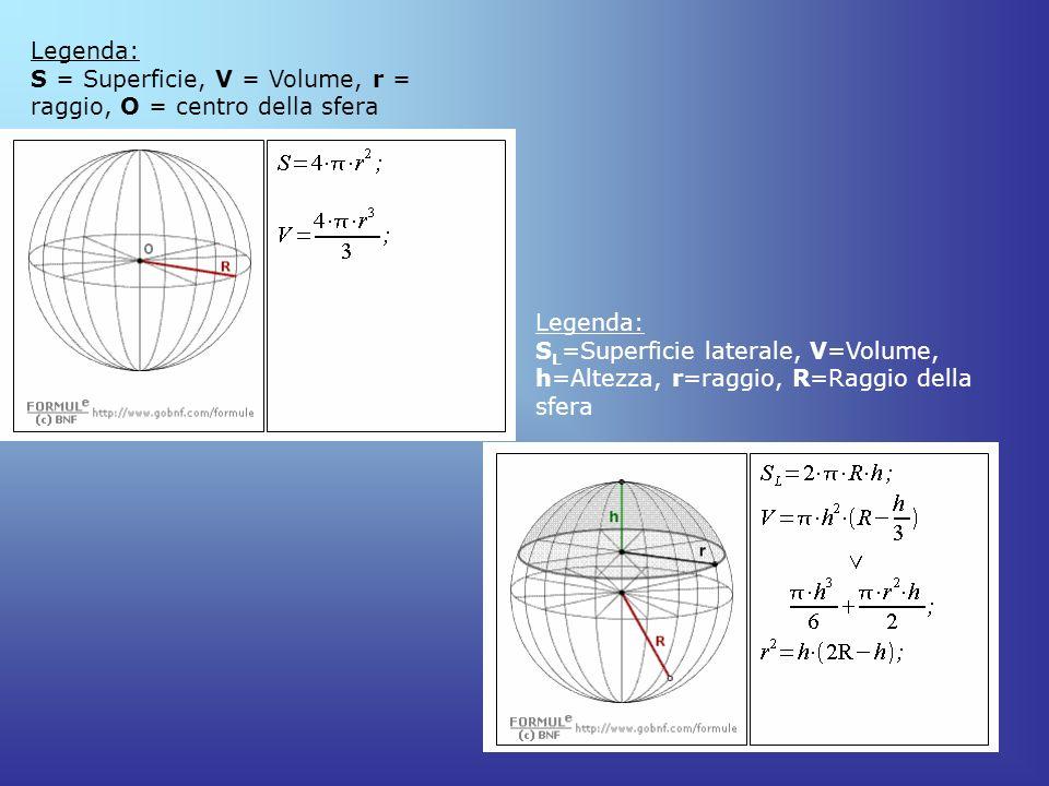 Legenda: S = Superficie, V = Volume, r = raggio, O = centro della sfera Legenda: S L =Superficie laterale, V=Volume, h=Altezza, r=raggio, R=Raggio del