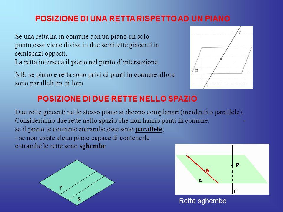 POSIZIONE DI DUE PIANI NELLO SPAZIO Due piani distinti aventi in comune un punto,hanno in comune una ed una sola retta passante per quel punto.
