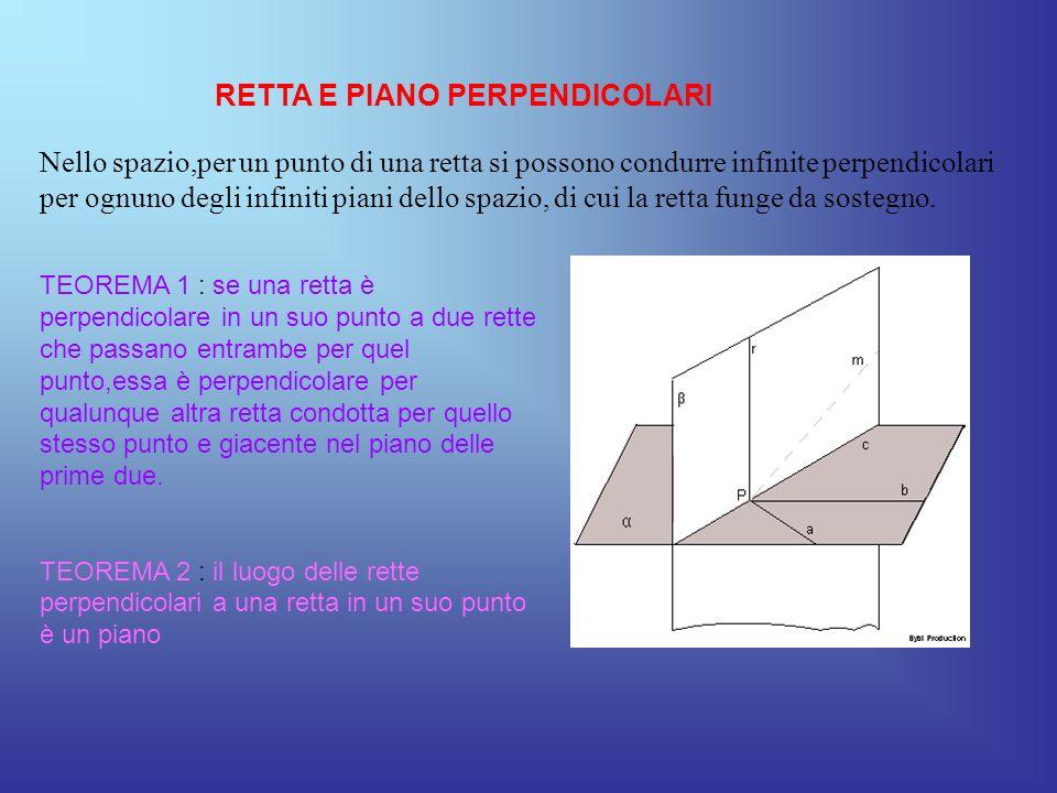 Una retta si dice perpendicolare (normale o ortogonale) ad un piano quando lo incontra ed è perpendicolare a tutte le rette del piano che passano per il suo punto dintersezione con il piano,detto piede della perpendicolare.