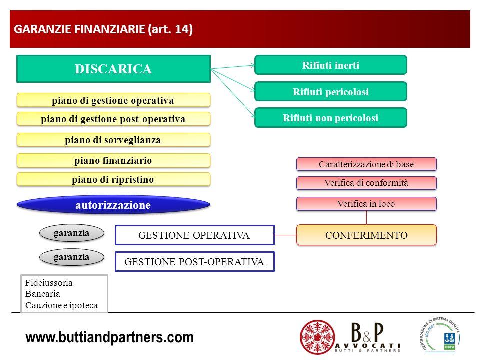 www.buttiandpartners.com GARANZIE FINANZIARIE (art. 14) DISCARICA Rifiuti inerti Rifiuti pericolosi Rifiuti non pericolosi piano di gestione operativa