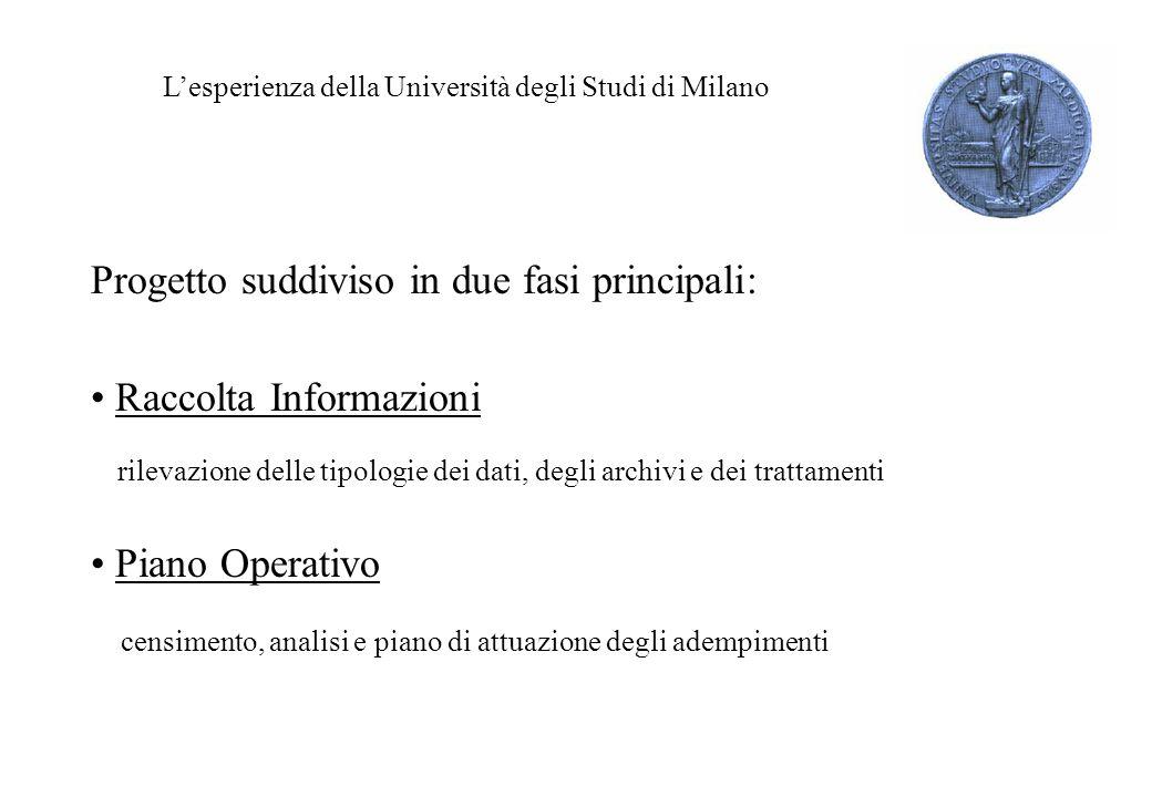 Lesperienza della Università degli Studi di Milano Progetto suddiviso in due fasi principali: Raccolta Informazioni rilevazione delle tipologie dei dati, degli archivi e dei trattamenti Piano Operativo censimento, analisi e piano di attuazione degli adempimenti
