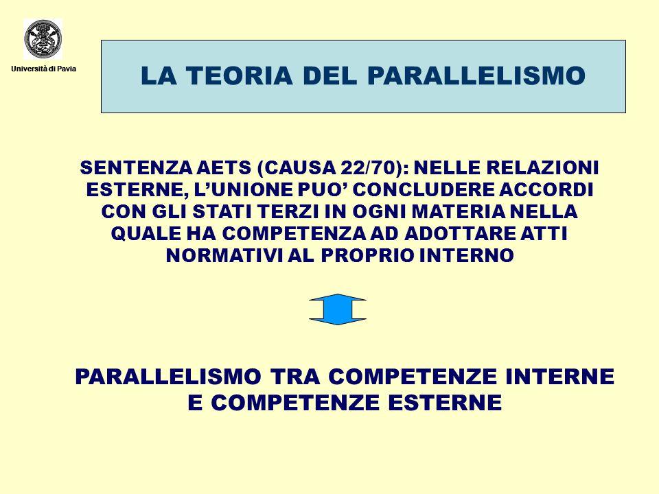 Università di Pavia LA TEORIA DEL PARALLELISMO Università di Pavia SENTENZA AETS (CAUSA 22/70): NELLE RELAZIONI ESTERNE, LUNIONE PUO CONCLUDERE ACCORD