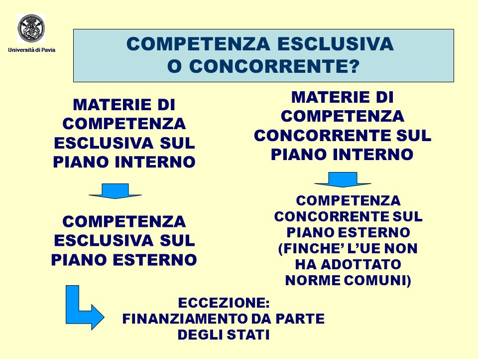 Università di Pavia COMPETENZA ESCLUSIVA SUL PIANO ESTERNO Università di Pavia DISPOSIZIONE ESPRESSA DEI TRATTATI CHE ATTRIBUISCE COMPETENZA ESCLUSIVA SUL PIANO ESTERNO COMPETENZA ESCLUSIVA SUL PIANO INTERNO (PARALLELISMO) IPOTESI IN CUI, IN MATERIE DI COMPETENZA CONCORREN TE, LUNIONE ABBIA ADOTTATO NORME COMUNI