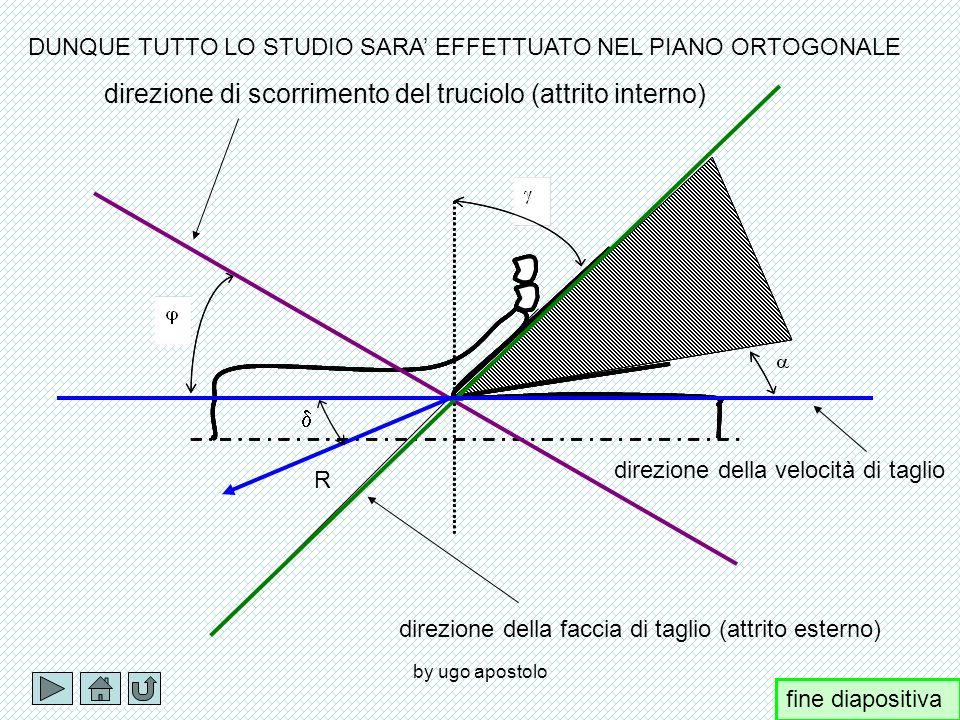 by ugo apostolo NEL TAGLIO ORTOGONALE ( AVREMO: R PtPt PcPc fine diapositiva