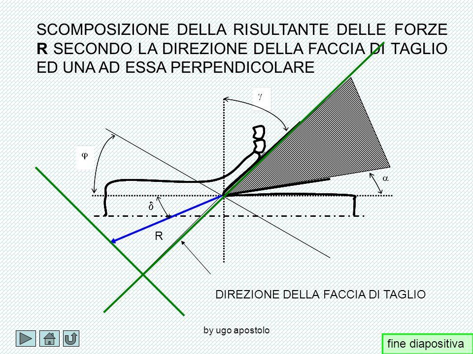 by ugo apostolo R PtPt PcPc P t = Rcos P c = Rsin fine diapositiva