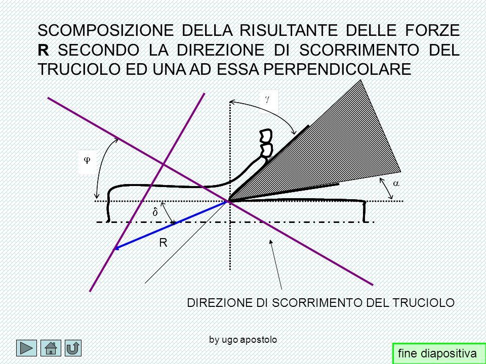 by ugo apostolo R P6P6 P5P5 P 6 =Rcos Rcos(90-( Rsin( P 5 =Rsin Rsin(90-( Rcos( fine diapositiva +
