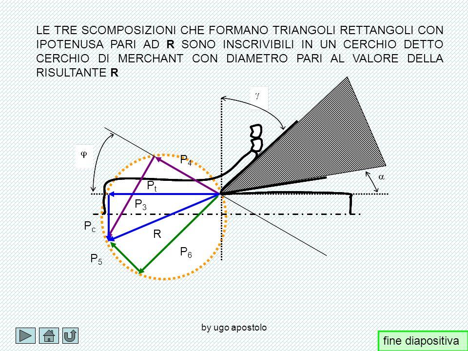 by ugo apostolo R P4P4 P3P3 P 4 =Rcos( P 3 =Rsin( fine diapositiva