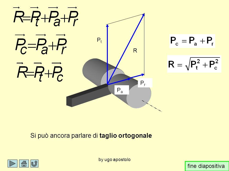 by ugo apostolo PaPa PrPr PtPt R PcPc Se langolo di direzione del tagliente o angolo di registrazione è di 45° e P a è uguale in modulo a P r si può parlare di taglio ortogonale fine diapositiva