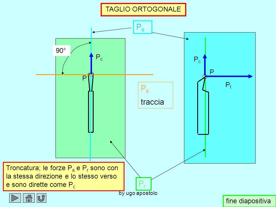 by ugo apostolo P P PrPr P s traccia P o traccia 90° PcPc PtPt TAGLIO ORTOGONALE PrPr PaPa Tornitura cilindrica esterna con = 45° e P a uguale a P r f