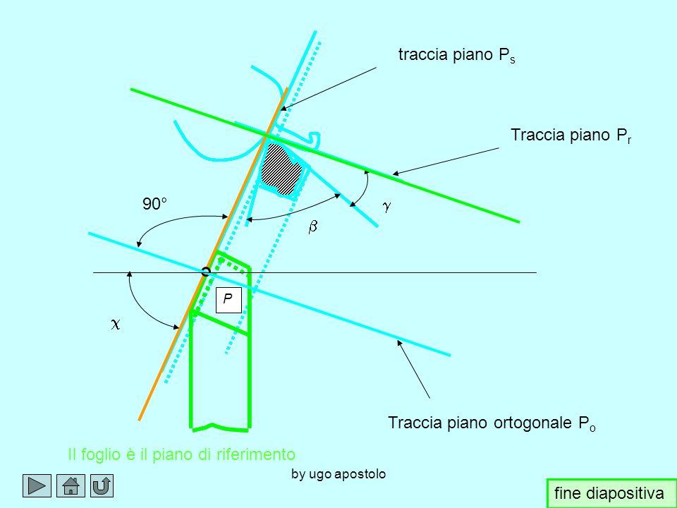 by ugo apostolo P P PrPr P s traccia PoPo 90° PcPc PtPt TAGLIO ORTOGONALE PcPc Troncatura; le forze P a e P r sono con la stessa direzione e lo stesso verso e sono dirette come P c fine diapositiva