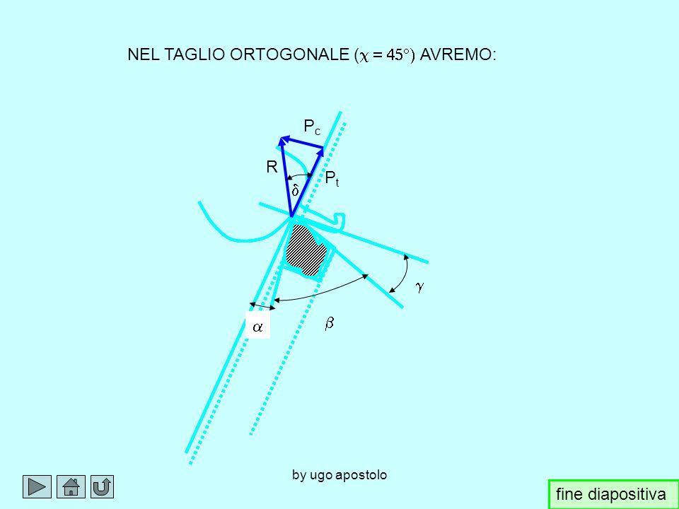 by ugo apostolo P Il foglio è il piano di riferimento Traccia piano ortogonale P o traccia piano P s Traccia piano P r 90° fine diapositiva