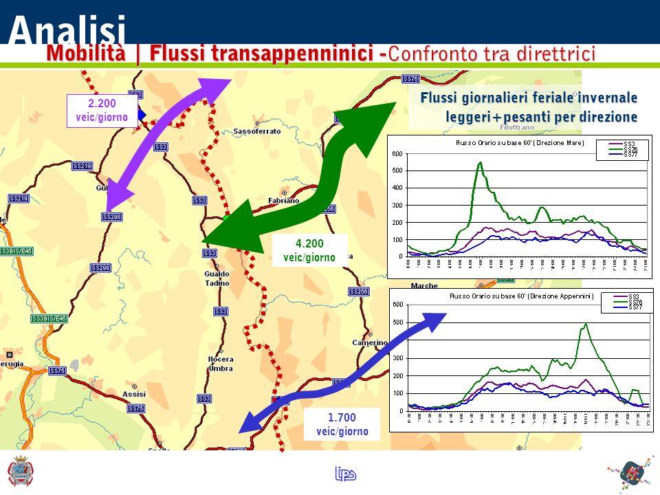 Flussi giornalieri feriale invernale leggeri+pesanti per direzione Analisi 2.200 veic/giorno 4.200 veic/giorno 1.700 veic/giorno Mobilità | Flussi transappenninici - Confronto tra direttrici