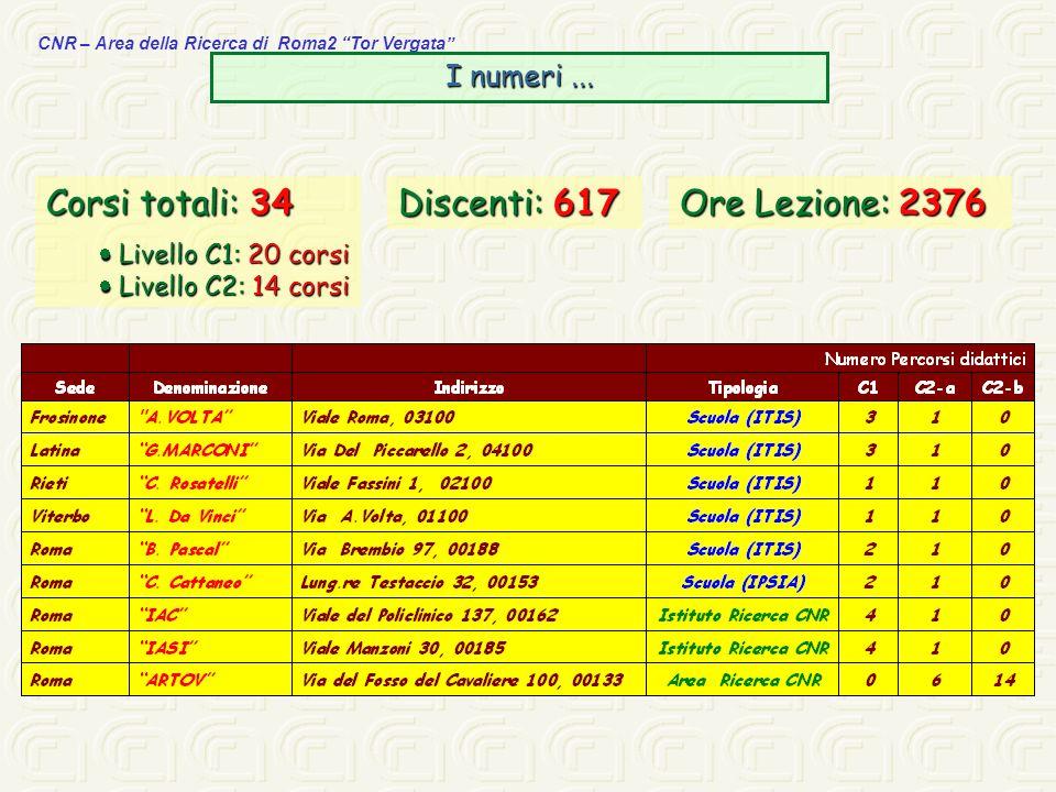 CNR – Area della Ricerca di Roma2 Tor Vergata Corsi totali: 34 Livello C1: 20 corsi Livello C1: 20 corsi Livello C2: 14 corsi Livello C2: 14 corsi I n