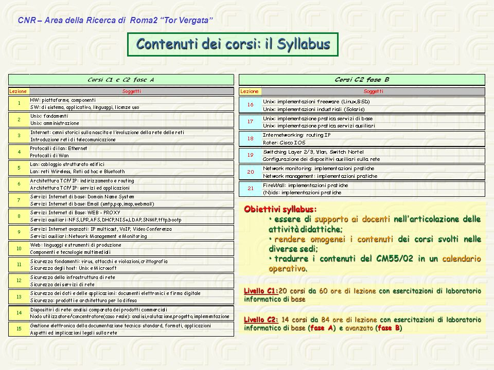 CNR – Area della Ricerca di Roma2 Tor Vergata Contenuti dei corsi: il Syllabus Livello C1:20 corsi da 60 ore di lezione con esercitazioni di laborator
