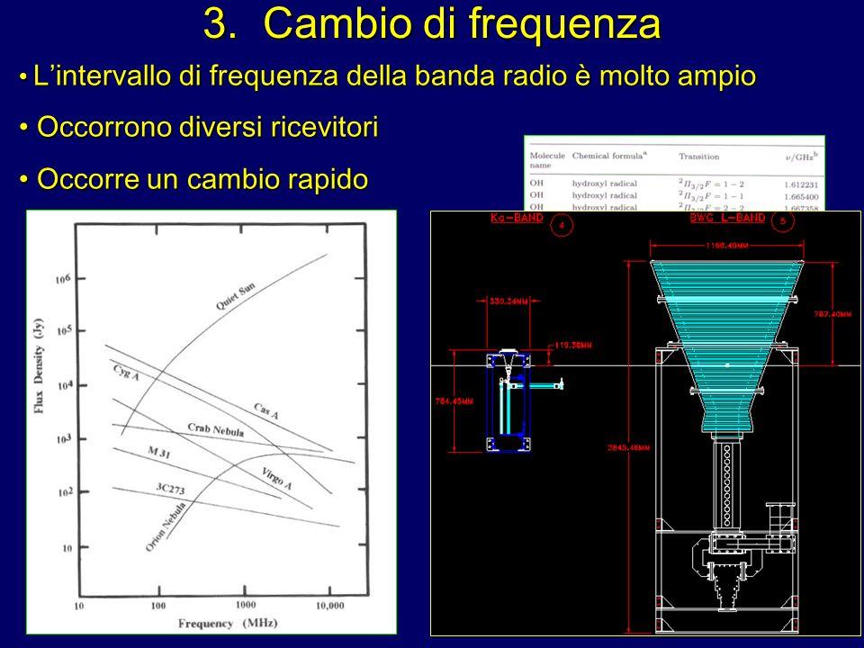 3. Cambio di frequenza Lintervallo di frequenza della banda radio è molto ampio Lintervallo di frequenza della banda radio è molto ampio Occorrono div