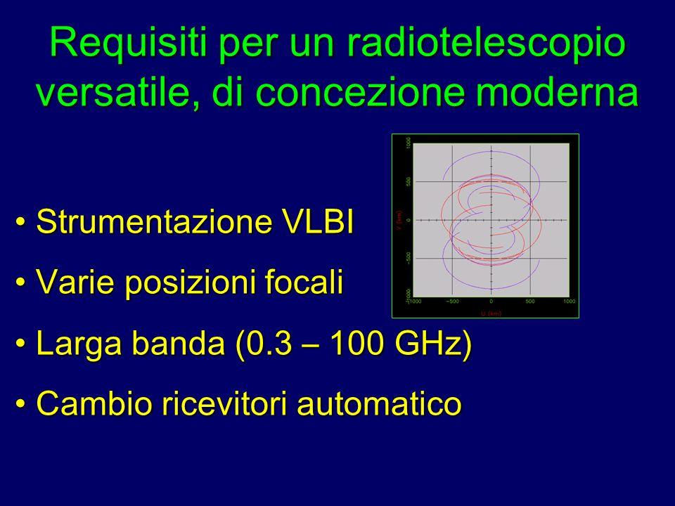 Requisiti per un radiotelescopio versatile, di concezione moderna Strumentazione VLBI Strumentazione VLBI Varie posizioni focali Varie posizioni focal