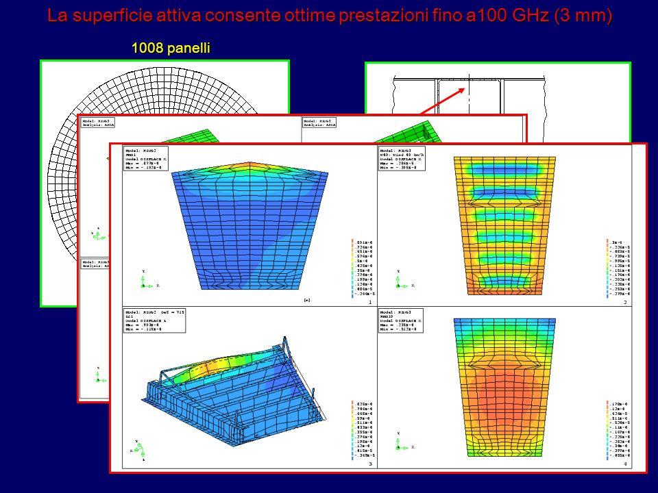 La superficie attiva consente ottime prestazioni fino a100 GHz (3 mm) 1008 panelli