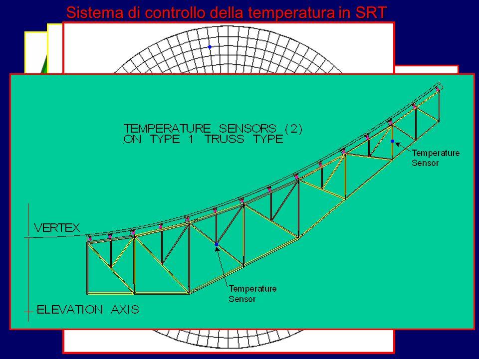 Sistema di controllo della temperatura in SRT