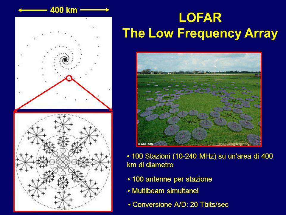400 km LOFAR The Low Frequency Array 100 Stazioni (10-240 MHz) su unarea di 400 km di diametro 100 antenne per stazione Multibeam simultanei Conversio