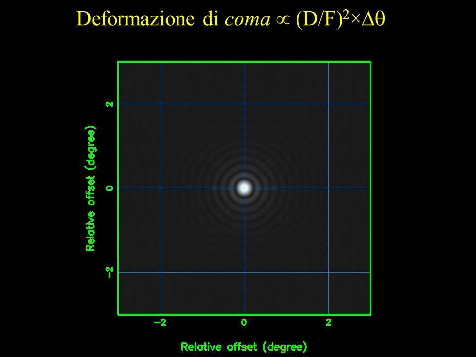 Deformazione di coma (D/F) 2 ×