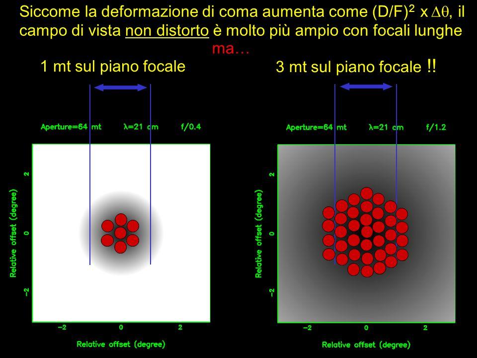 1 mt sul piano focale 3 mt sul piano focale !! ma… Siccome la deformazione di coma aumenta come (D/F) 2 x, il campo di vista non distorto è molto più