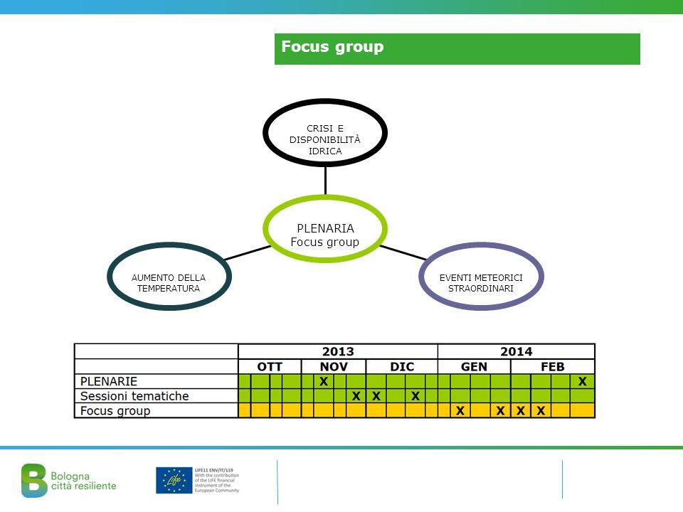 Il coinvolgimento degli StakeholderFocus group CRISI E DISPONIBILITÀ IDRICA EVENTI METEORICI STRAORDINARI AUMENTO DELLA TEMPERATURA PLENARIA Focus group
