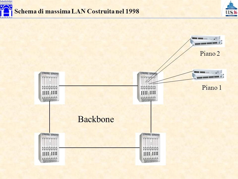 Schema di massima LAN Costruita nel 1998 Backbone Piano 1 Piano 2