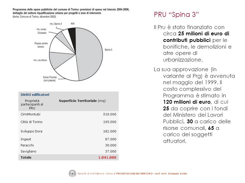 Facoltà di Architettura - Corso di PROGETTAZIONE DEL TERRITORIO – prof. arch. Giuseppe Guida Il Pru è stato finanziato con circa 25 milioni di euro di