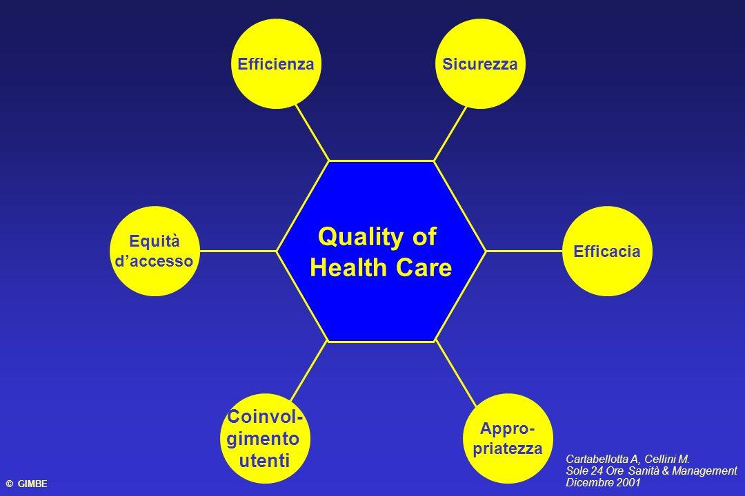 Quality of Health Care Sicurezza Coinvol- gimento utenti Efficacia Efficienza Appro- priatezza Equità daccesso Cartabellotta A, Cellini M. Sole 24 Ore