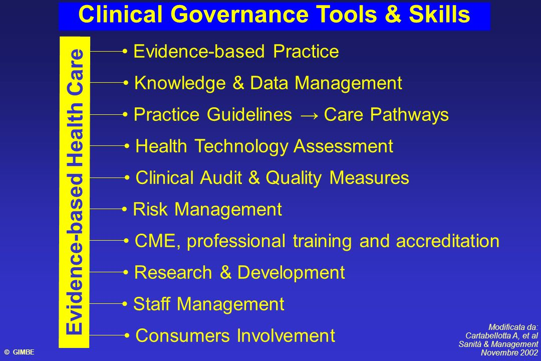 Clinical Governance Tools & Skills Evidence-based Practice Knowledge & Data Management Practice Guidelines Care Pathways Health Technology Assessment Clinical Audit & Quality Measures Risk Management CME, professional training and accreditation Staff Management Evidence-based Health Care Consumers Involvement Modificata da: Cartabellotta A, et al Sanità & Management Novembre 2002 Research & Development © GIMBE