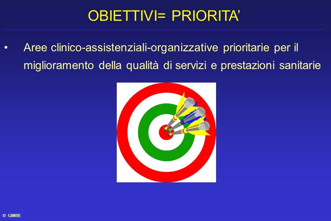 Aree clinico-assistenziali-organizzative prioritarie per il miglioramento della qualità di servizi e prestazioni sanitarie OBIETTIVI= PRIORITA © GIMBE